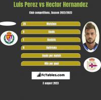 Luis Perez vs Hector Hernandez h2h player stats