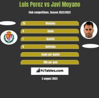 Luis Perez vs Javi Moyano h2h player stats