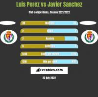 Luis Perez vs Javier Sanchez h2h player stats