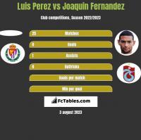 Luis Perez vs Joaquin Fernandez h2h player stats