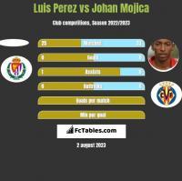 Luis Perez vs Johan Mojica h2h player stats