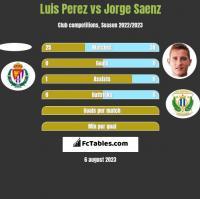 Luis Perez vs Jorge Saenz h2h player stats