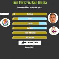 Luis Perez vs Raul Garcia h2h player stats