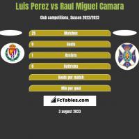 Luis Perez vs Raul Miguel Camara h2h player stats