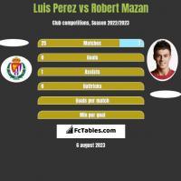 Luis Perez vs Robert Mazan h2h player stats