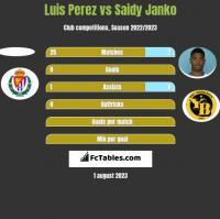 Luis Perez vs Saidy Janko h2h player stats