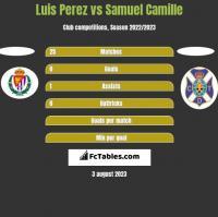 Luis Perez vs Samuel Camille h2h player stats