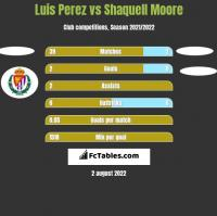 Luis Perez vs Shaquell Moore h2h player stats