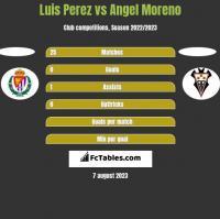 Luis Perez vs Angel Moreno h2h player stats