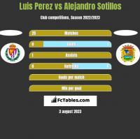 Luis Perez vs Alejandro Sotillos h2h player stats
