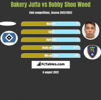 Bakery Jatta vs Bobby Shou Wood h2h player stats