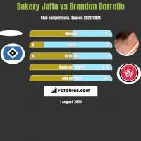 Bakery Jatta vs Brandon Borrello h2h player stats