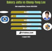 Bakery Jatta vs Chung-Yong Lee h2h player stats