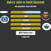 Bakery Jatta vs David Kinsombi h2h player stats