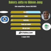 Bakery Jatta vs Gideon Jung h2h player stats