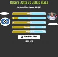 Bakery Jatta vs Julius Biada h2h player stats