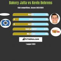 Bakery Jatta vs Kevin Behrens h2h player stats