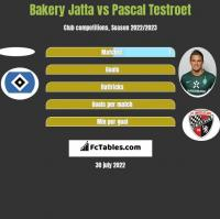 Bakery Jatta vs Pascal Testroet h2h player stats