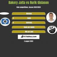 Bakery Jatta vs Rurik Gislason h2h player stats