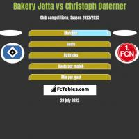 Bakery Jatta vs Christoph Daferner h2h player stats