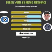 Bakery Jatta vs Mateo Klimowicz h2h player stats