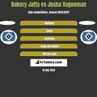 Bakery Jatta vs Josha Vagnoman h2h player stats