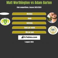 Matt Worthington vs Adam Barton h2h player stats