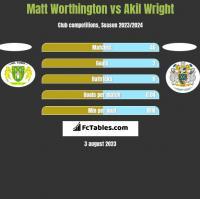 Matt Worthington vs Akil Wright h2h player stats