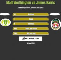 Matt Worthington vs James Harris h2h player stats