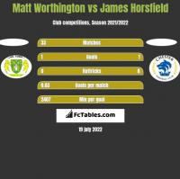 Matt Worthington vs James Horsfield h2h player stats