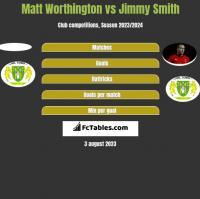Matt Worthington vs Jimmy Smith h2h player stats