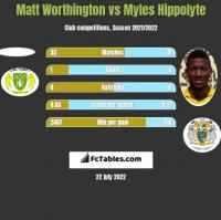 Matt Worthington vs Myles Hippolyte h2h player stats