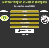 Matt Worthington vs Jordon Thompson h2h player stats