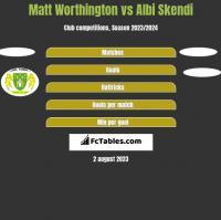 Matt Worthington vs Albi Skendi h2h player stats