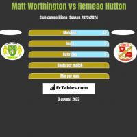 Matt Worthington vs Remeao Hutton h2h player stats
