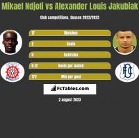 Mikael Ndjoli vs Alexander Louis Jakubiak h2h player stats