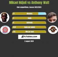 Mikael Ndjoli vs Anthony Watt h2h player stats