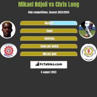 Mikael Ndjoli vs Chris Long h2h player stats