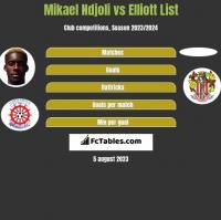 Mikael Ndjoli vs Elliott List h2h player stats
