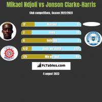 Mikael Ndjoli vs Jonson Clarke-Harris h2h player stats