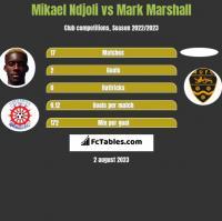 Mikael Ndjoli vs Mark Marshall h2h player stats
