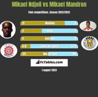 Mikael Ndjoli vs Mikael Mandron h2h player stats