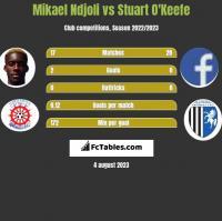 Mikael Ndjoli vs Stuart O'Keefe h2h player stats