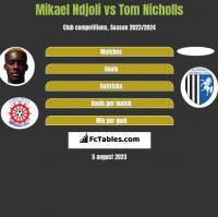Mikael Ndjoli vs Tom Nicholls h2h player stats