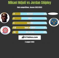 Mikael Ndjoli vs Jordan Shipley h2h player stats