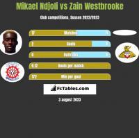Mikael Ndjoli vs Zain Westbrooke h2h player stats