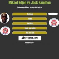 Mikael Ndjoli vs Jack Hamilton h2h player stats