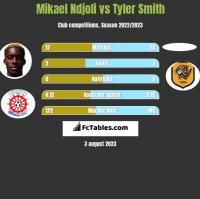 Mikael Ndjoli vs Tyler Smith h2h player stats