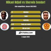 Mikael Ndjoli vs Sherwin Seedorf h2h player stats