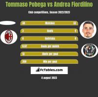 Tommaso Pobega vs Andrea Fiordilino h2h player stats
